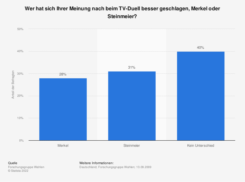 Statistik: Wer hat sich Ihrer Meinung nach beim TV-Duell besser geschlagen, Merkel oder Steinmeier?   Statista