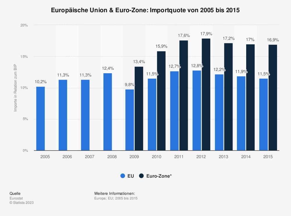 Statistik: Europäische Union & Euro-Zone: Importquote von 2005 bis 2015 | Statista