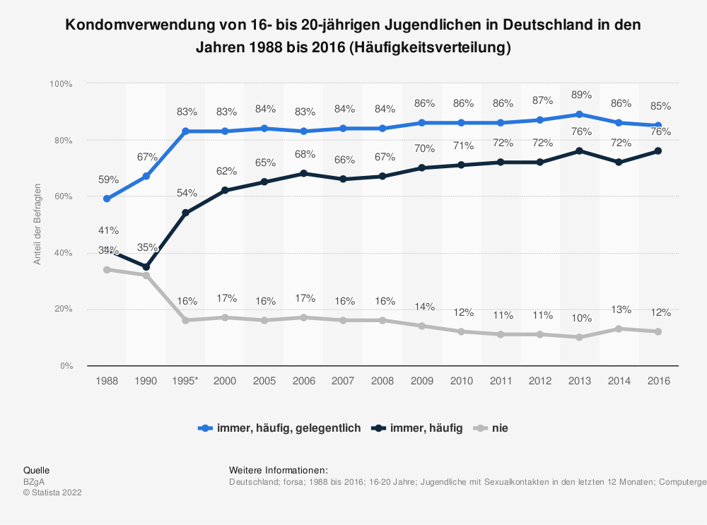 Statistik: Kondomverwendung von 16- bis 20-jährigen Jugendlichen in Deutschland in den Jahren 1988 bis 2016 (Häufigkeitsverteilung) | Statista