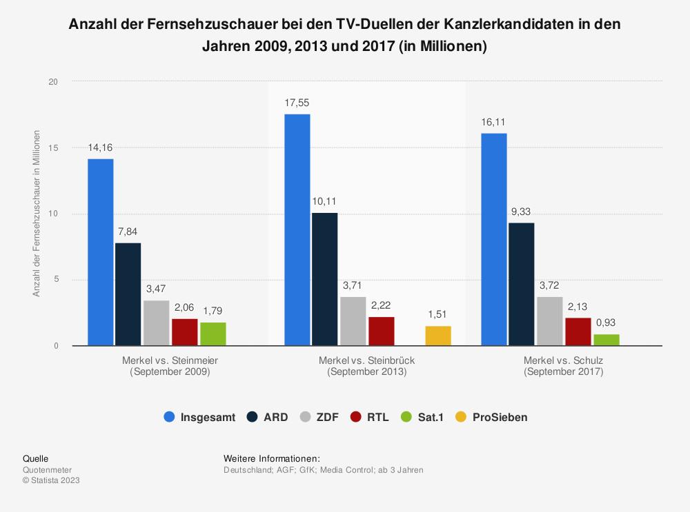 Statistik: Anzahl der Fernsehzuschauer bei den TV-Duellen der Kanzlerkandidaten in den Jahren 2009, 2013 und 2017 (in Millionen) | Statista