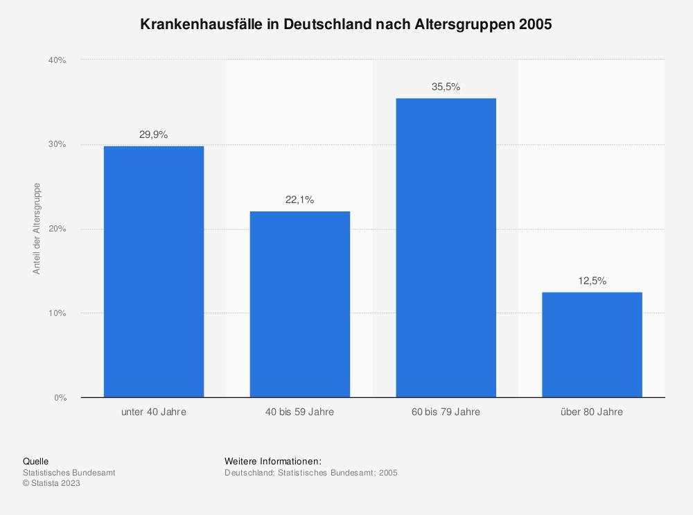 Statistik: Krankenhausfälle in Deutschland nach Altersgruppen 2005 | Statista