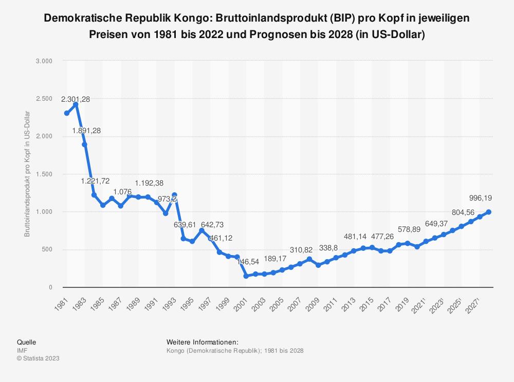 Statistik: Demokratische Republik Kongo: Bruttoinlandsprodukt (BIP) pro Kopf in jeweiligen Preisen von 2008 bis 2018 (in US-Dollar) | Statista