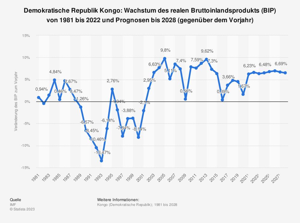 Statistik: Demokratische Republik Kongo: Wachstum des realen Bruttoinlandsprodukts (BIP) von 1980 bis 2018 und Prognosen bis 2024 (gegenüber dem Vorjahr) | Statista