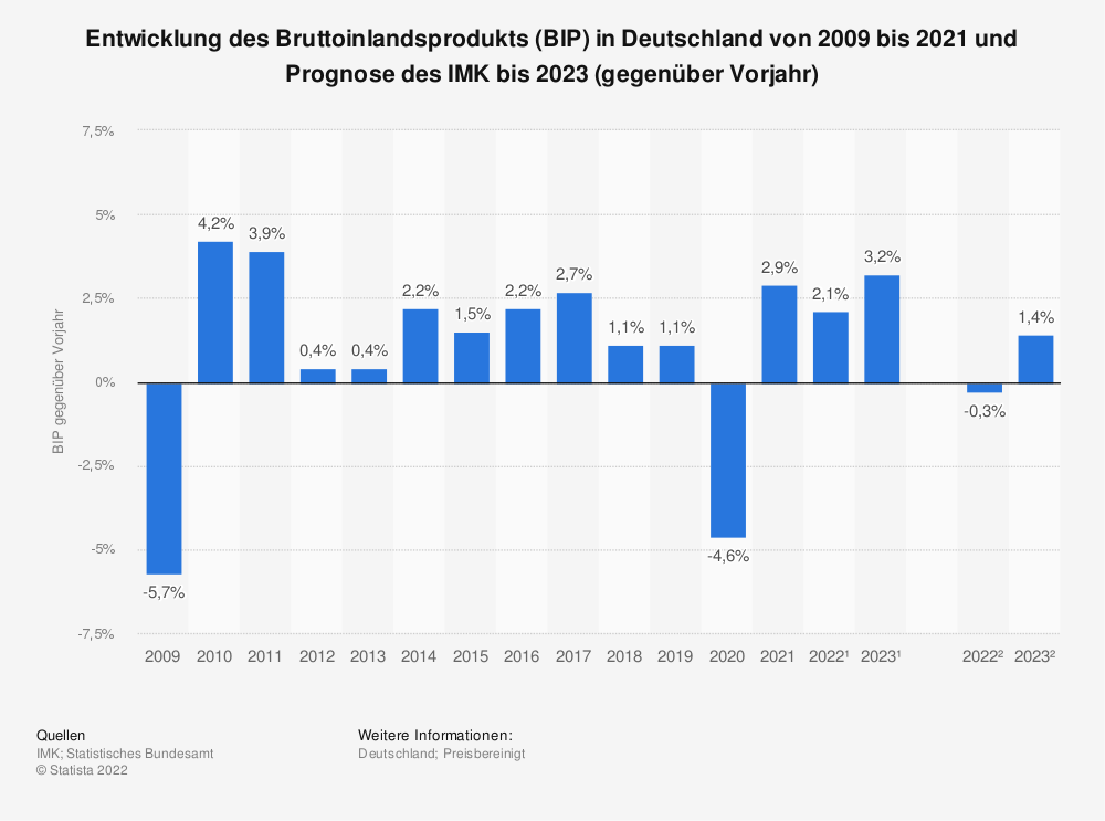 Statistik: Entwicklung des Bruttoinlandsprodukts (BIP) in Deutschland von 2009 bis 2019 und Prognose des IMK bis 2021 (gegenüber Vorjahr) | Statista
