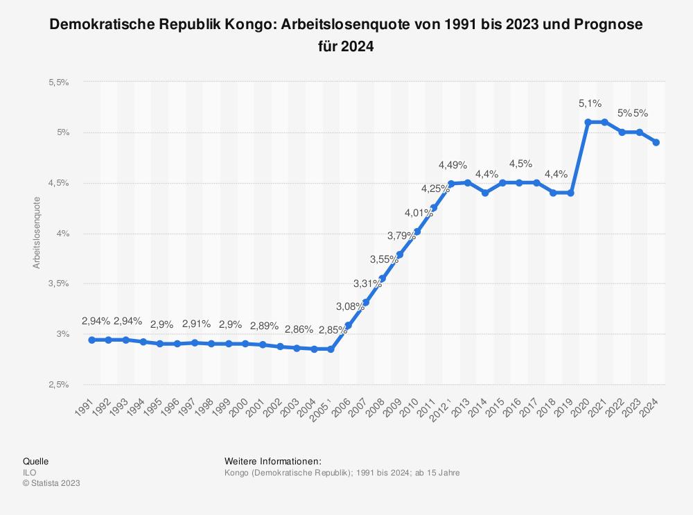 Statistik: Demokratische Republik Kongo: Arbeitslosenquote von 2007 bis 2017 | Statista