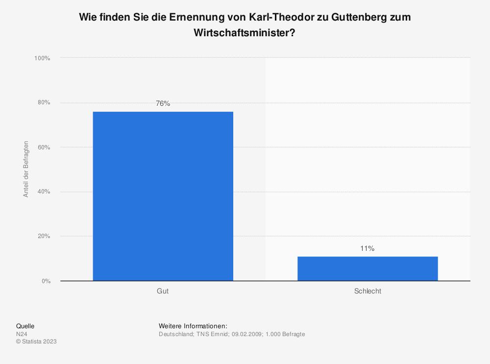 Statistik: Wie finden Sie die Ernennung von Karl-Theodor zu Guttenberg zum Wirtschaftsminister? | Statista