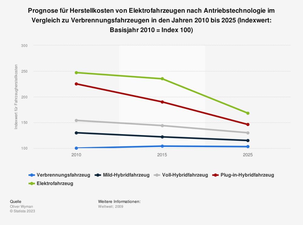Statistik: Prognose für Herstellkosten von Elektrofahrzeugen nach Antriebstechnologie im Vergleich zu Verbrennungsfahrzeugen in den Jahren 2010 bis 2025  (Indexwert: Basisjahr 2010 = Index 100) | Statista