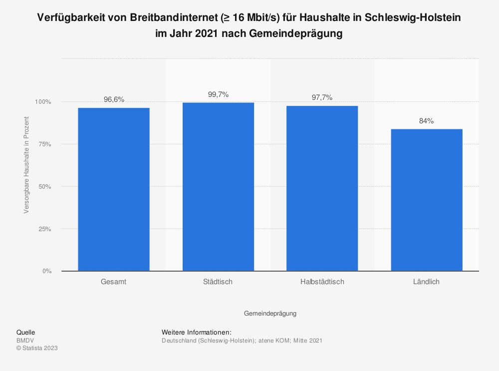 Statistik: Verfügbarkeit von Breitbandinternet (≥ 16Mbit/s) für Haushalte in Schleswig-Holstein im Jahr 2018 nach Übertragungsart | Statista