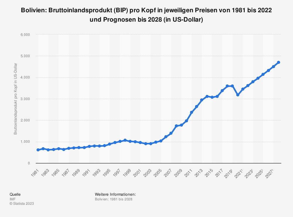 Statistik: Bolivien: Bruttoinlandsprodukt (BIP) pro Kopf in jeweiligen Preisen von 2008 bis 2018 (in US-Dollar) | Statista