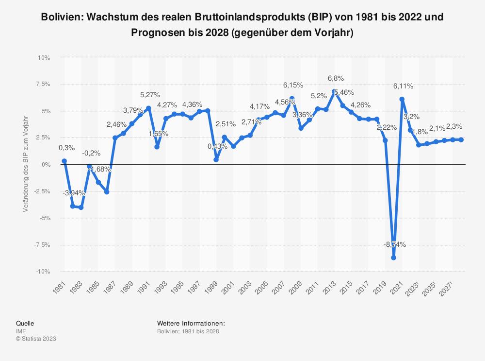 Statistik: Bolivien: Wachstum des realen Bruttoinlandsprodukts (BIP) von 2008 bis 2018 gegenüber dem Vorjahr) | Statista