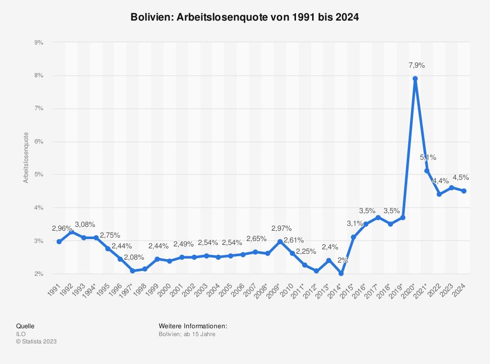 Statistik: Bolivien: Arbeitslosenquote von 2008 bis 2018 | Statista