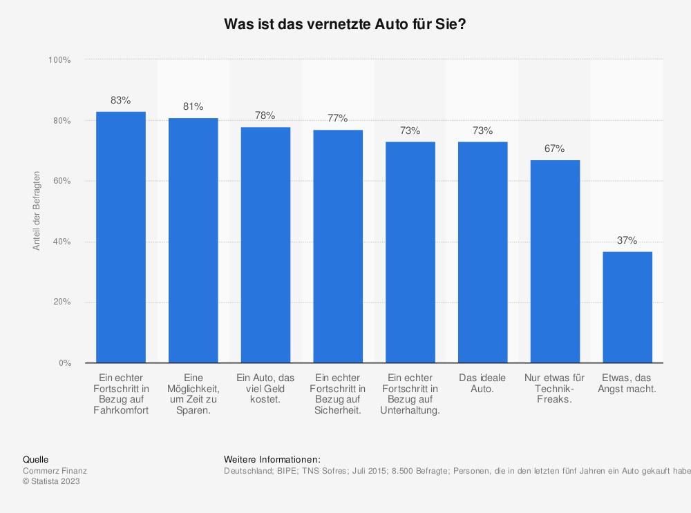 Statistik: Was ist das vernetzte Auto für Sie? | Statista