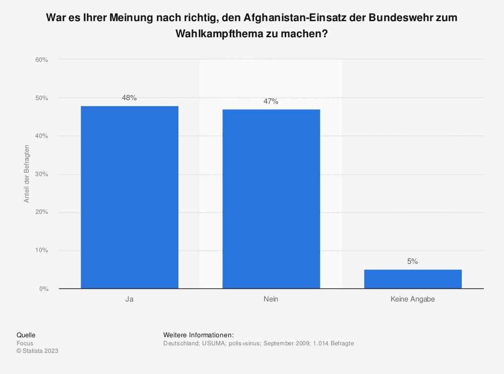 Statistik: War es Ihrer Meinung nach richtig, den Afghanistan-Einsatz der Bundeswehr zum Wahlkampfthema zu machen? | Statista