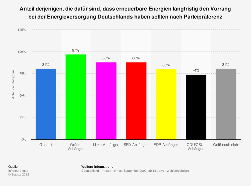 Statistik: Anteil derjenigen, die dafür sind, dass erneuerbare Energien langfristig den Vorrang bei der Energieversorgung Deutschlands haben sollten nach Parteipräferenz | Statista