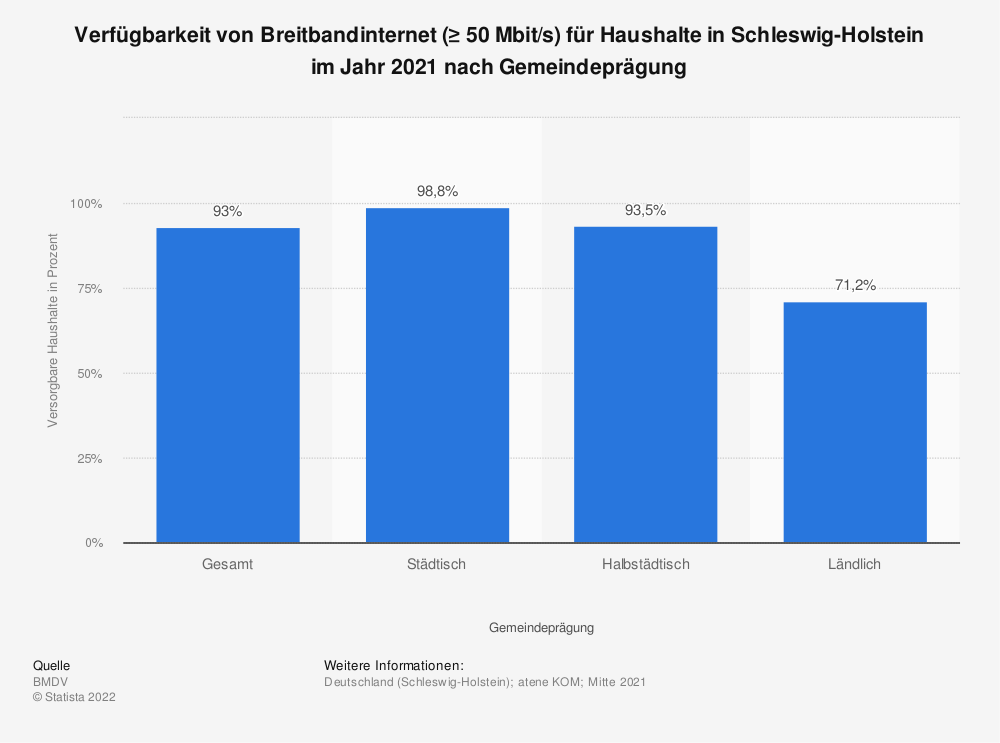 Statistik: Verfügbarkeit von Breitbandinternet (≥ 50Mbit/s) für Haushalte in Schleswig-Holstein im Jahr 2020 nach Gemeindeprägung | Statista
