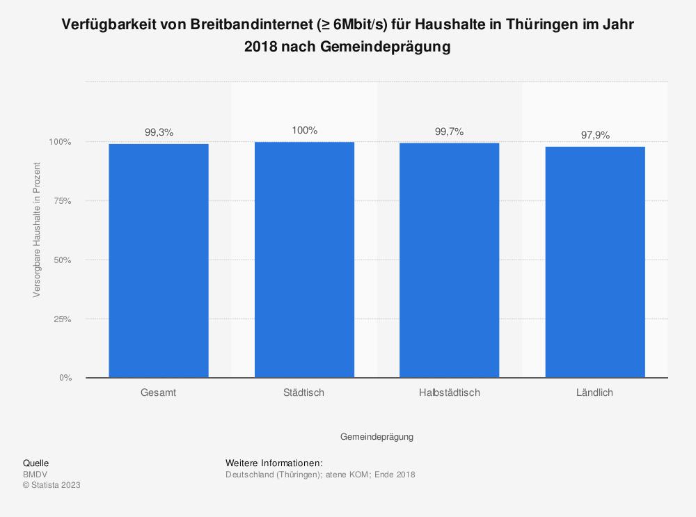 Statistik: Verfügbarkeit von Breitbandinternet (≥ 6Mbit/s) für Haushalte in Thüringen im Jahr 2018 nach Übertragungsart | Statista