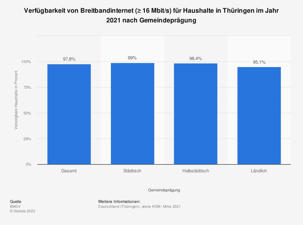 Statistik: Verfügbarkeit von Breitbandinternet (≥ 16Mbit/s) für Haushalte in Thüringen im Jahr 2018 nach Übertragungsart   Statista