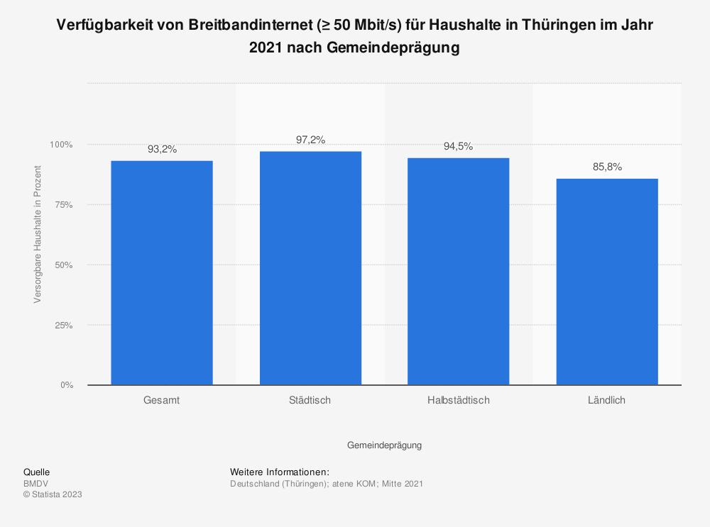 Statistik: Verfügbarkeit von Breitbandinternet (≥ 50Mbit/s) für Haushalte in Thüringen im Jahr 2019 nach Gemeindeprägung | Statista
