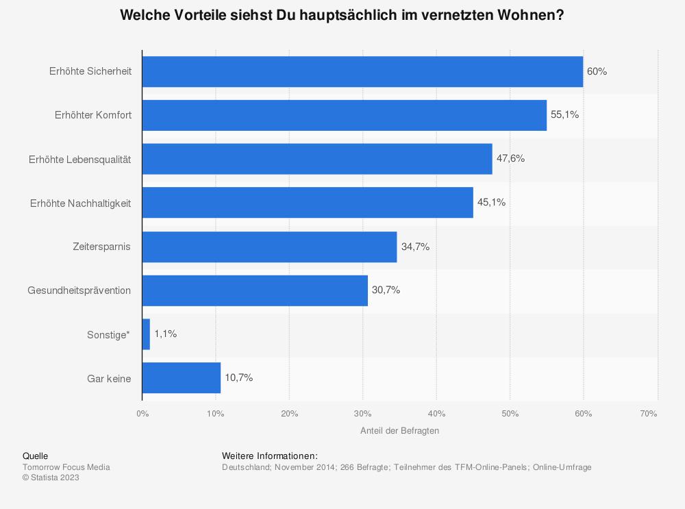 Statistik: Welche Vorteile siehst Du hauptsächlich im vernetzten Wohnen? | Statista