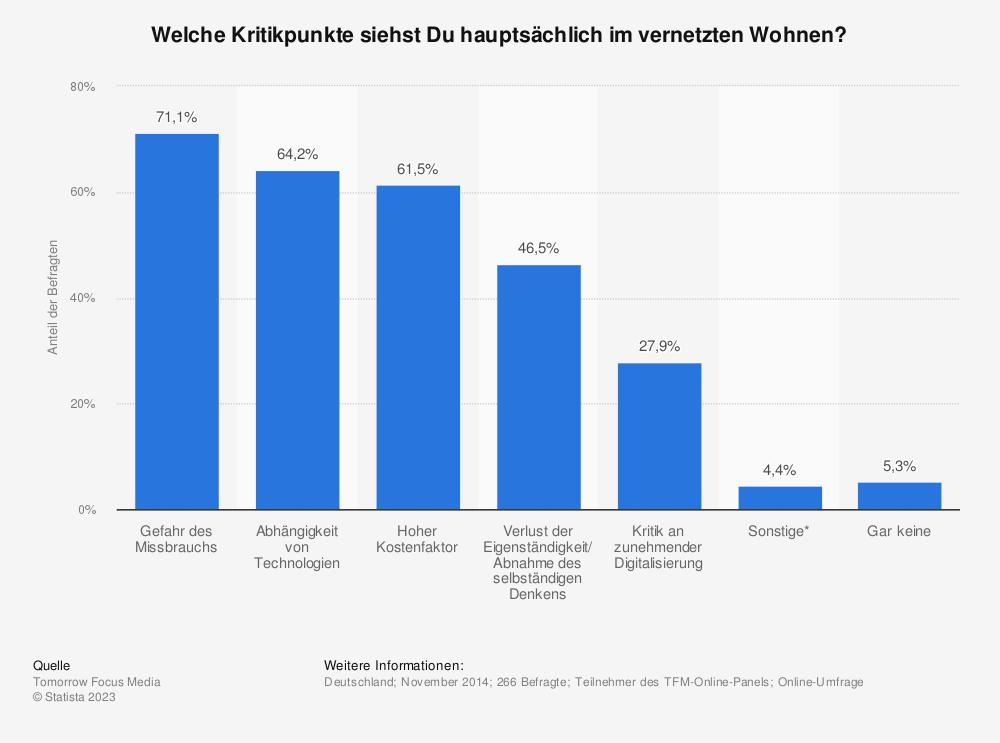 Statistik: Welche Kritikpunkte siehst Du hauptsächlich im vernetzten Wohnen? | Statista