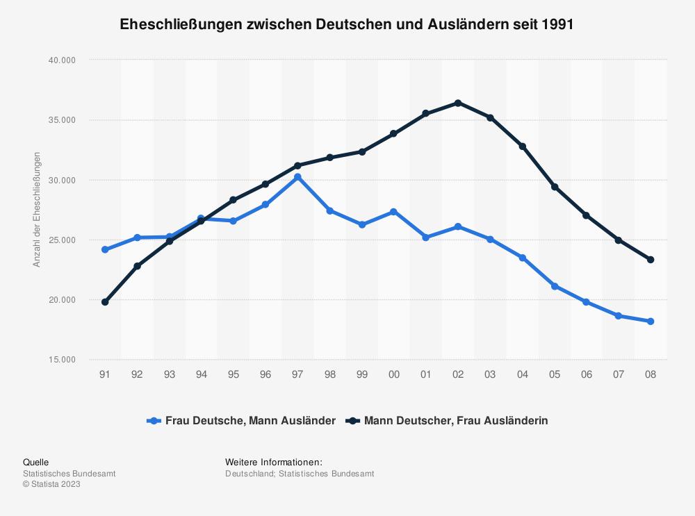 Statistik: Eheschließungen zwischen Deutschen und Ausländern seit 1991 | Statista