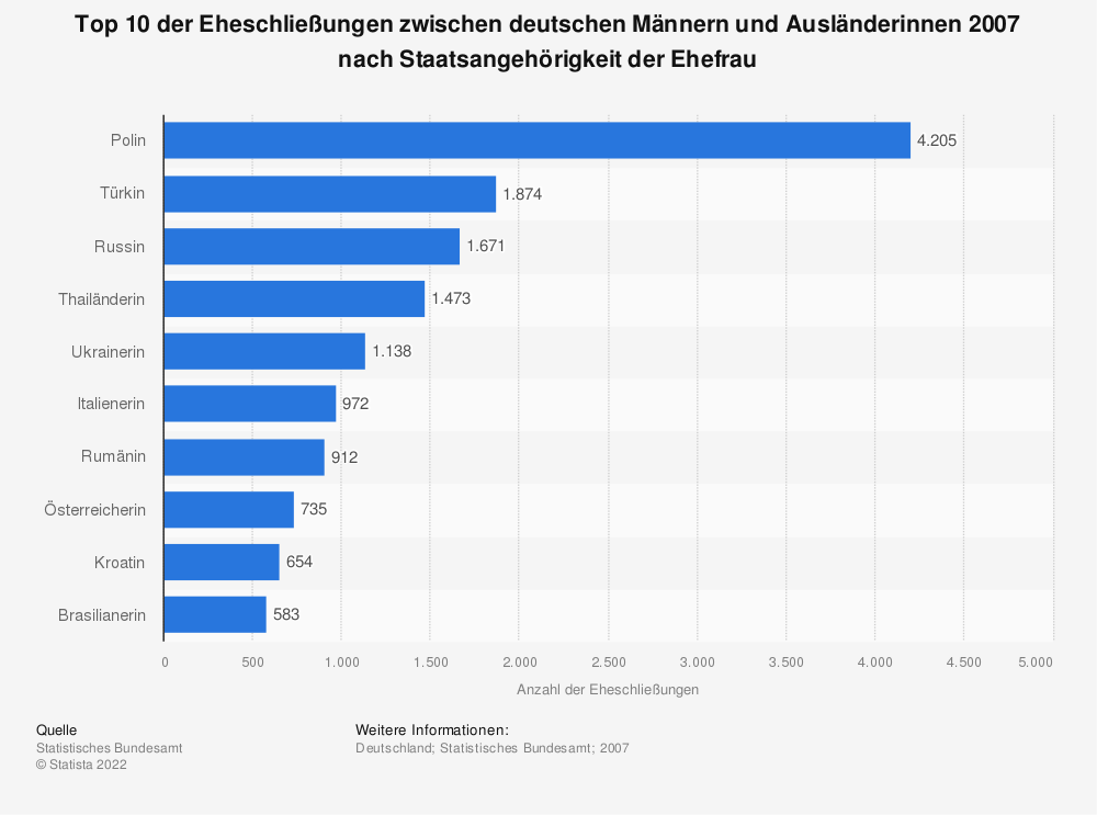 Statistik: Top 10 der Eheschließungen zwischen deutschen Männern und Ausländerinnen 2007 nach Staatsangehörigkeit der Ehefrau | Statista