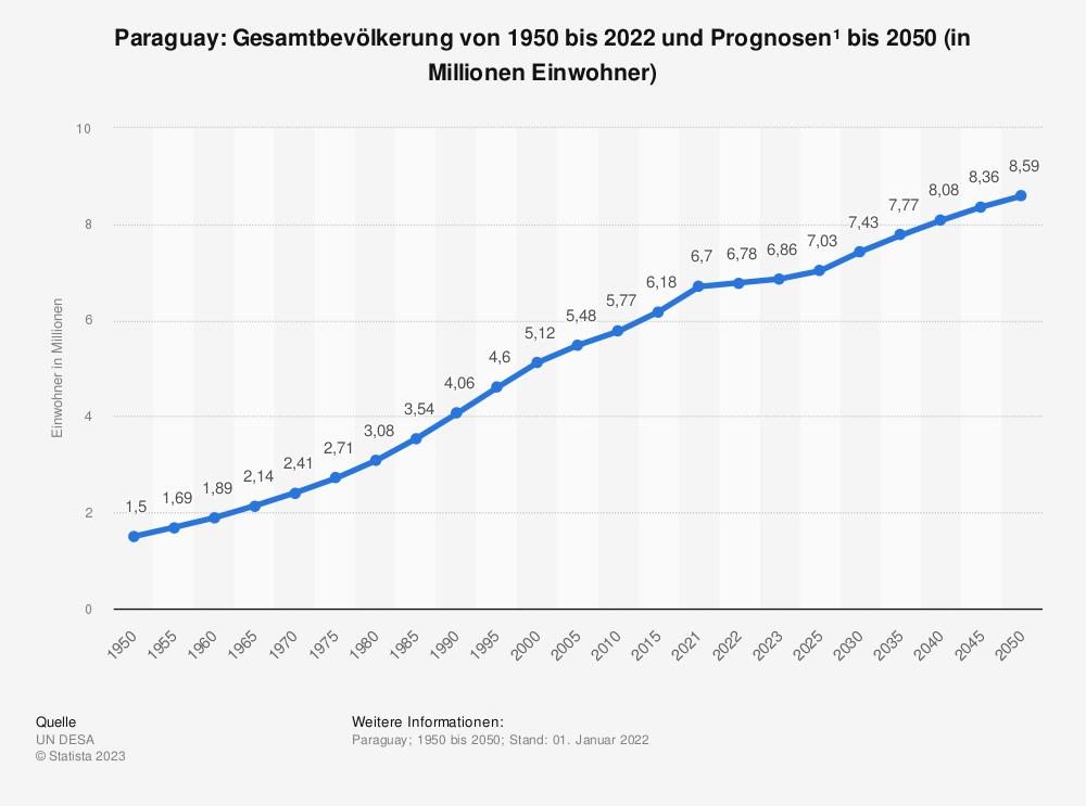 Statistik: Paraguay: Gesamtbevölkerung von 2008 bis 2018 (in Millionen Einwohner) | Statista