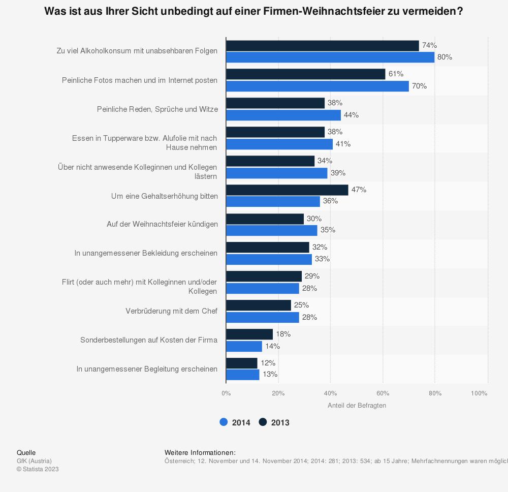 Statistik: Was ist aus Ihrer Sicht unbedingt auf einer Firmen-Weihnachtsfeier zu vermeiden? | Statista