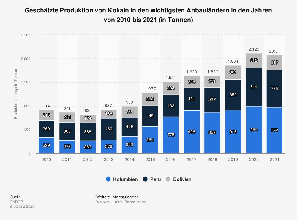 Statistik: Geschätzte Produktion von Kokain in den wichtigsten Anbauländern in den Jahren von 2012 bis 2018 (in Tonnen) | Statista