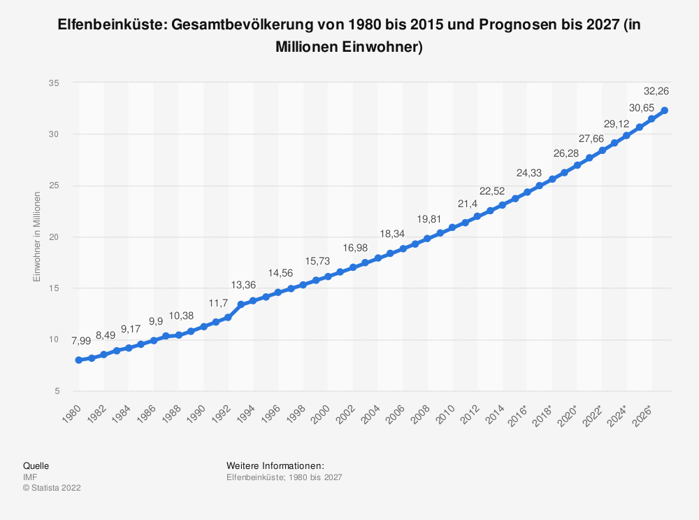 Statistik: Elfenbeinküste: Gesamtbevölkerung von 1980 bis 2018 und Prognosen bis 2024 (in Millionen Einwohner) | Statista