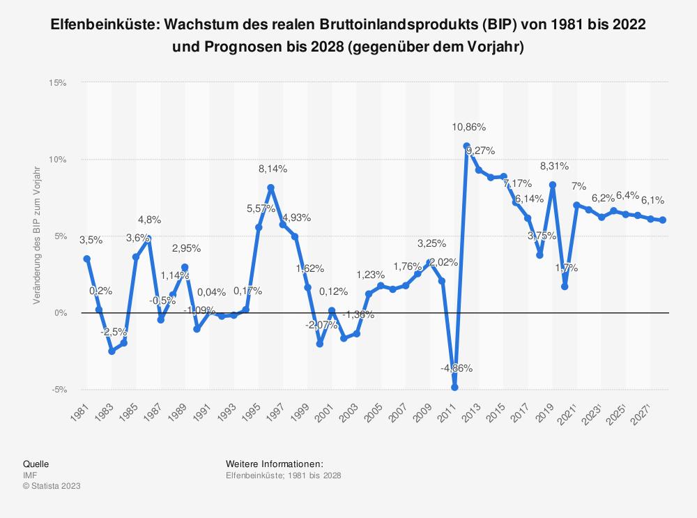 Statistik: Elfenbeinküste: Wachstum des realen Bruttoinlandsprodukts (BIP) von 1980 bis 2018 und Prognosen bis 2024 (gegenüber dem Vorjahr) | Statista