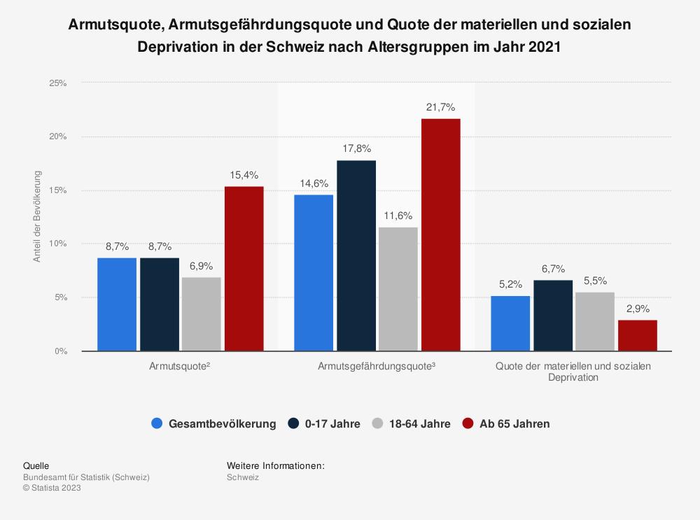 Statistik: Armutsquote, Armutsgefährdungsquote und Quote der materiellen Entbehrung in der Schweiz nach Altersgruppen im Jahr 2016 | Statista