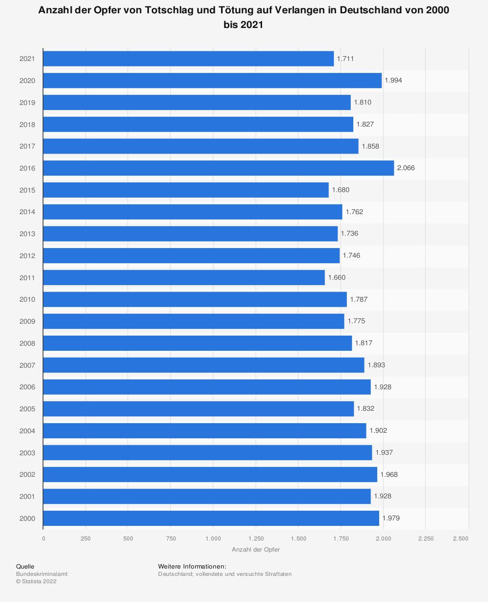Statistik: Anzahl der Opfer von Totschlag und Tötung auf Verlangen in Deutschland von 2000 bis 2017 | Statista