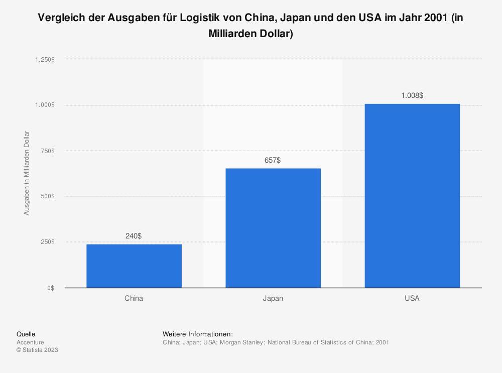 Statistik: Vergleich der Ausgaben für Logistik von China, Japan und den USA im Jahr 2001 (in Milliarden Dollar)   Statista