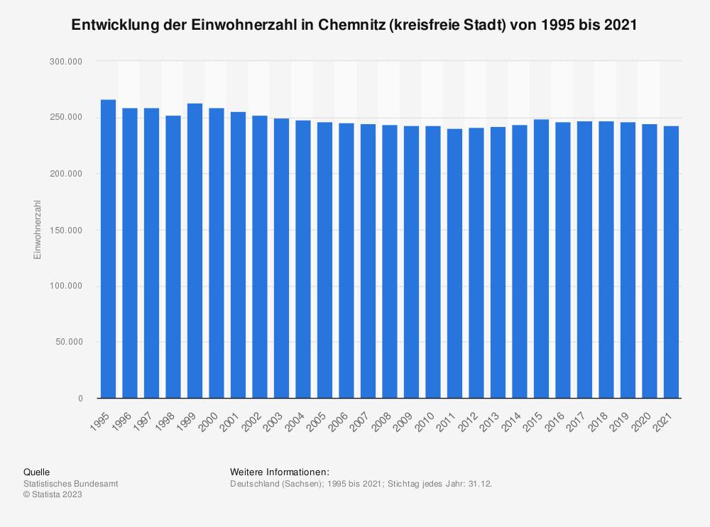 Statistik: Entwicklung der Einwohnerzahl in Chemnitz (kreisfreie Stadt) von 1995 bis 2020   Statista