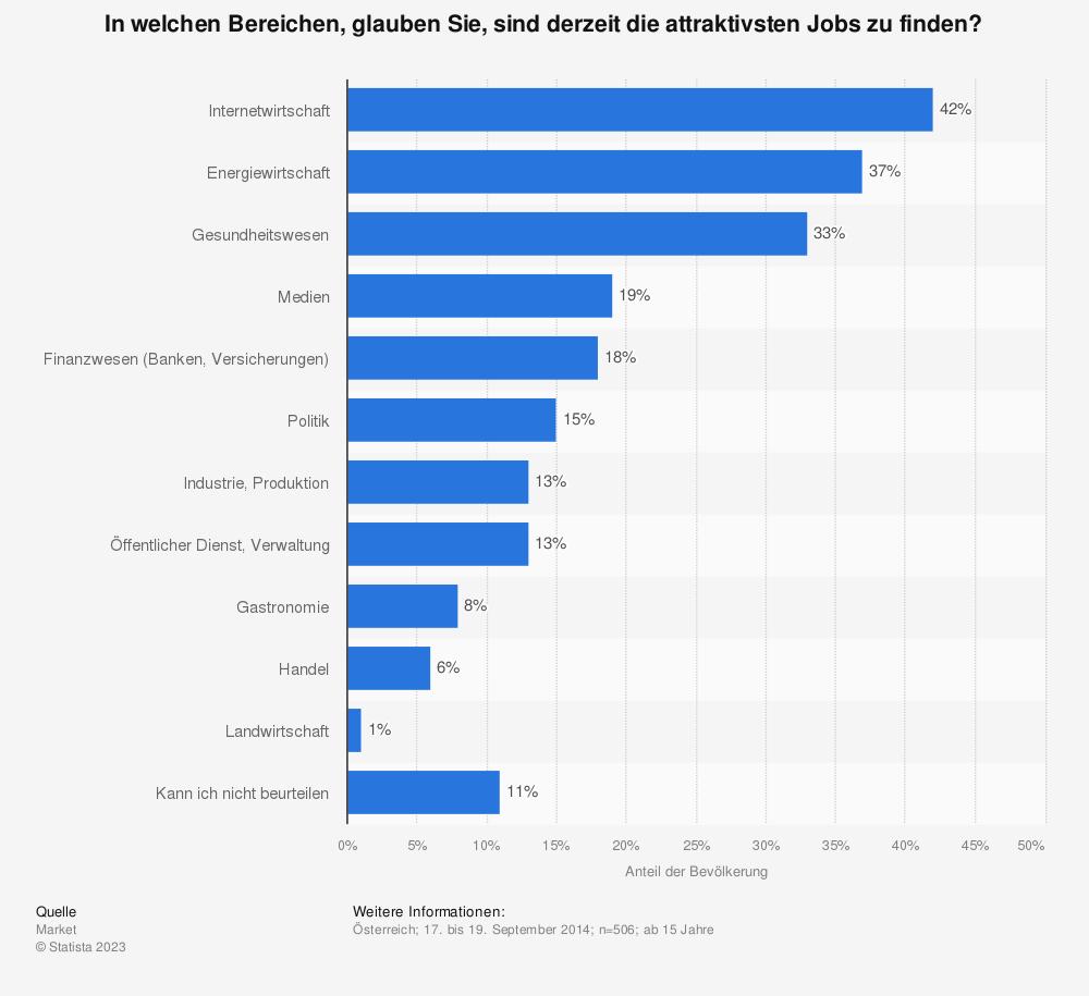 Statistik: In welchen Bereichen, glauben Sie, sind derzeit die attraktivsten Jobs zu finden? | Statista