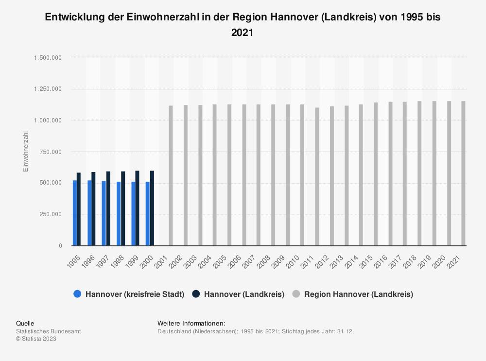 Statistik: Entwicklung der Einwohnerzahl in der Region Hannover (Landkreis) von 1995 bis 2020 | Statista