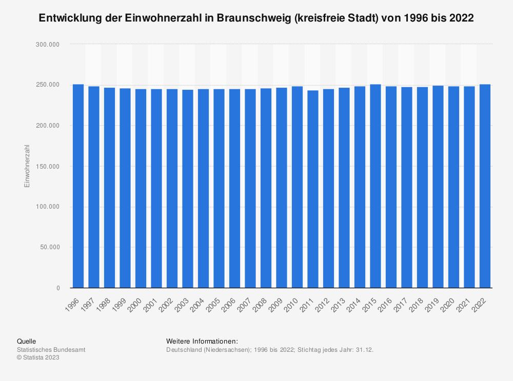 Statistik: Entwicklung der Einwohnerzahl in Braunschweig (kreisfreie Stadt) von 1995 bis 2020 | Statista