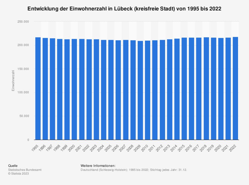 Statistik: Entwicklung der Einwohnerzahl in Lübeck (kreisfreie Stadt) von 1995 bis 2020 | Statista