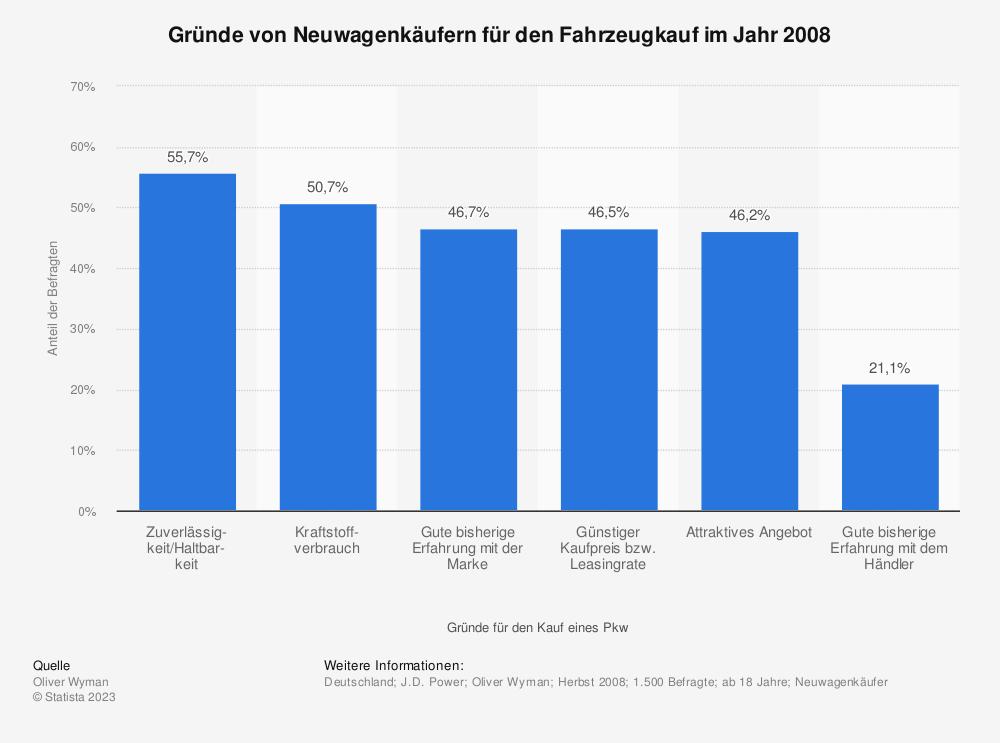 Statistik: Gründe von Neuwagenkäufern für den Fahrzeugkauf im Jahr 2008   Statista