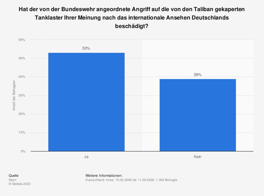Statistik: Hat der von der Bundeswehr angeordnete Angriff auf die von den Taliban gekaperten Tanklaster Ihrer Meinung nach das internationale Ansehen Deutschlands beschädigt?   Statista