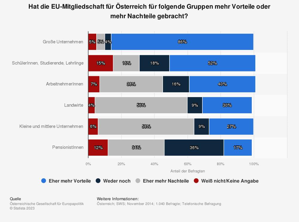 Statistik: Hat die EU-Mitgliedschaft für Österreich für folgende Gruppen mehr Vorteile oder mehr Nachteile gebracht? | Statista