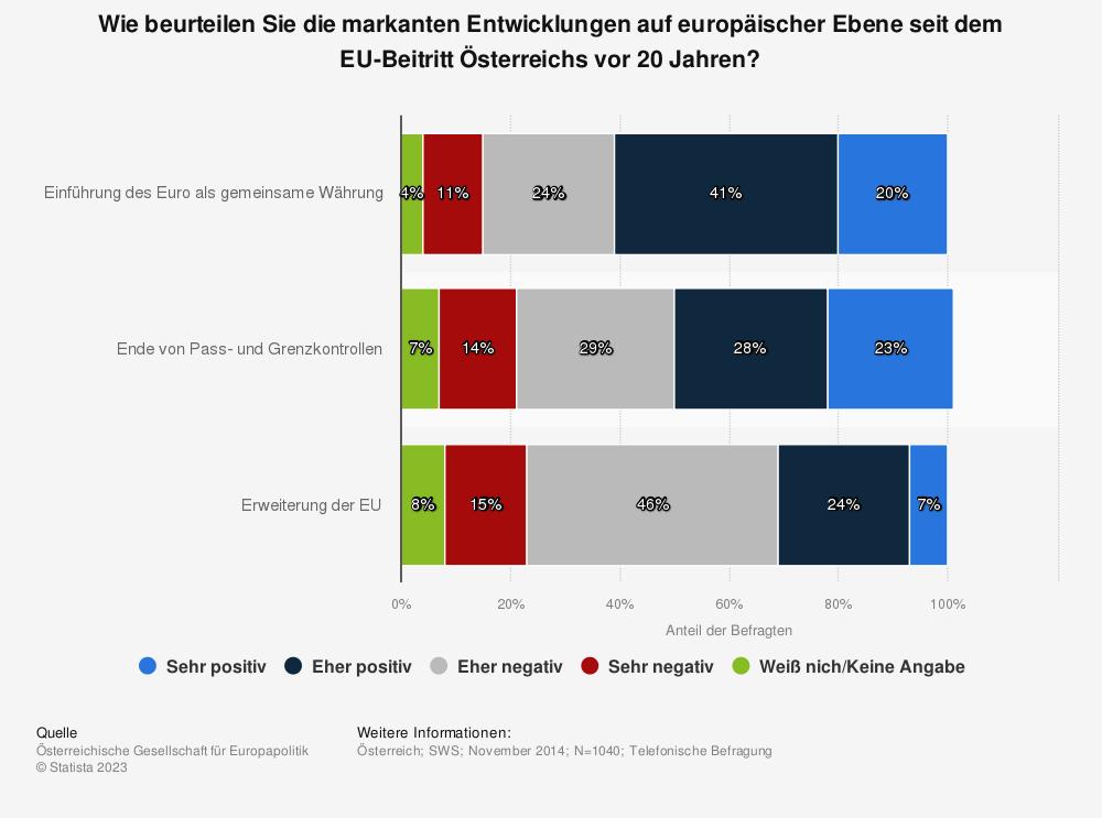 Statistik: Wie beurteilen Sie die markanten Entwicklungen auf europäischer Ebene seit dem EU-Beitritt Österreichs vo 20 Jahren? | Statista