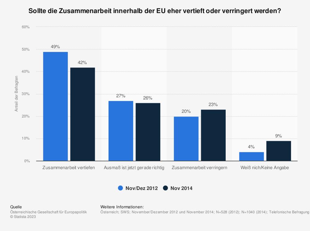 Statistik: Sollte die Zusammenarbeit innerhalb der EU eher vertieft oder verringert werden? | Statista