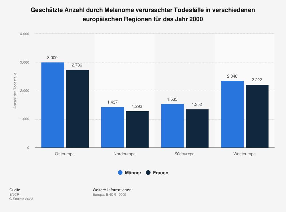 Statistik: Geschätzte Anzahl durch Melanome verursachter Todesfälle in verschiedenen europäischen Regionen für das Jahr 2000 | Statista