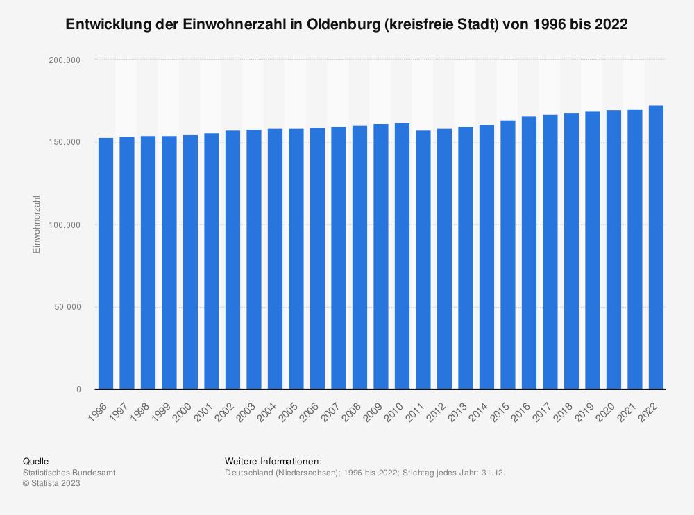 Statistik: Entwicklung der Einwohnerzahl in Oldenburg (kreisfreie Stadt) von 1995 bis 2020   Statista