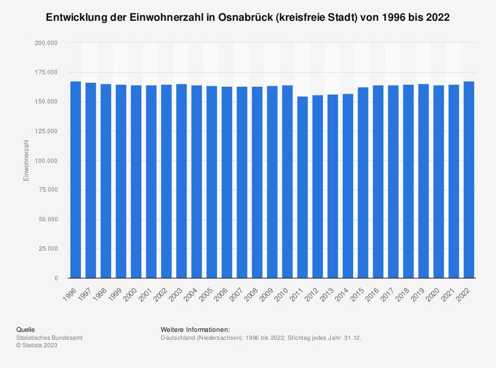 Statistik: Entwicklung der Einwohnerzahl in Osnabrück (kreisfreie Stadt) von 1995 bis 2020   Statista