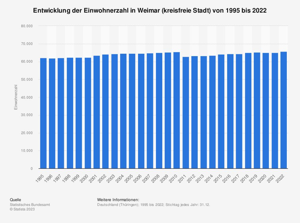 Statistik: Entwicklung der Einwohnerzahl in Weimar (kreisfreie Stadt) von 1995 bis 2020 | Statista