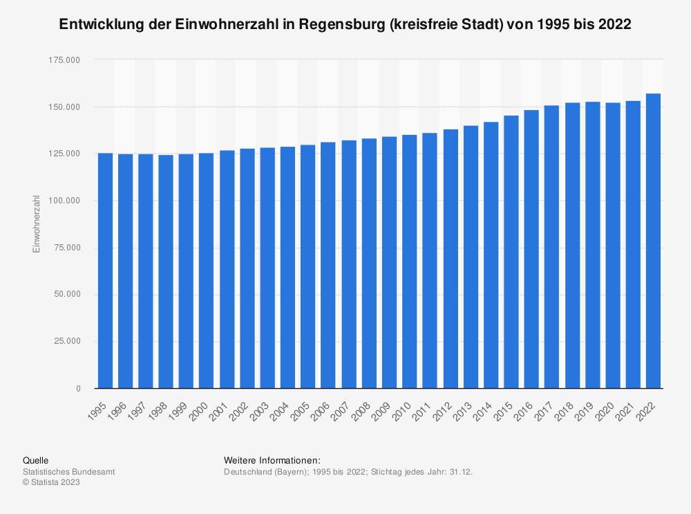 Statistik: Entwicklung der Einwohnerzahl in Regensburg (kreisfreie Stadt) von 1995 bis 2019 | Statista