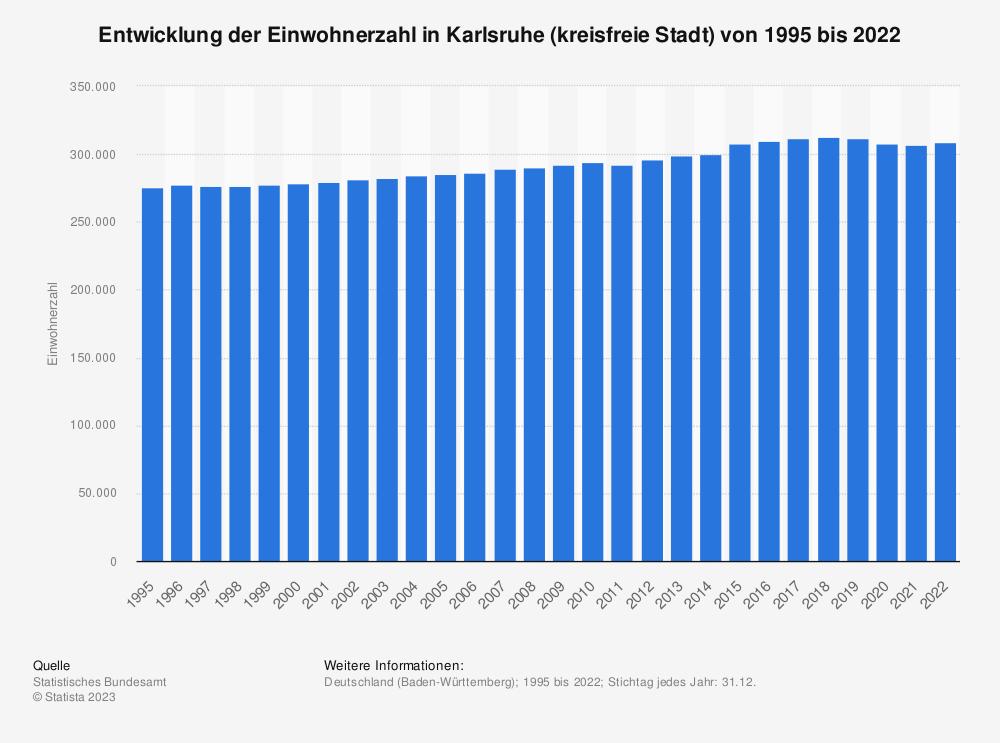 Statistik: Entwicklung der Einwohnerzahl in Karlsruhe (kreisfreie Stadt) von 1995 bis 2020   Statista
